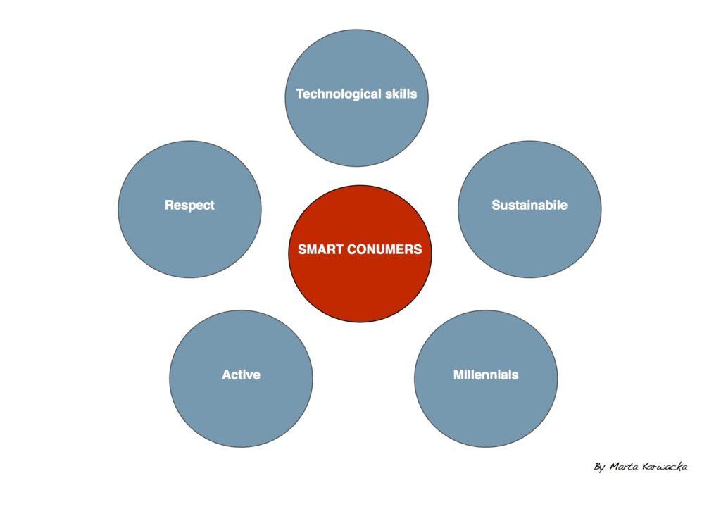 smart-consumers-rysunek-by-karwacka