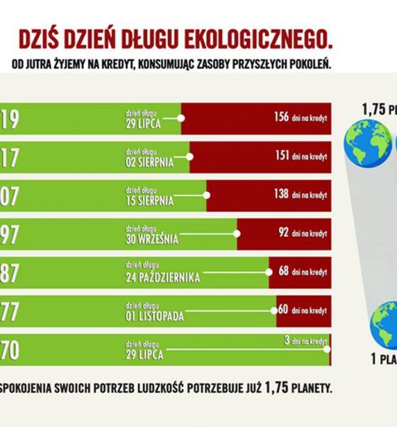 Dzień Długu Ekologicznego – w każdym roku wcześniej.